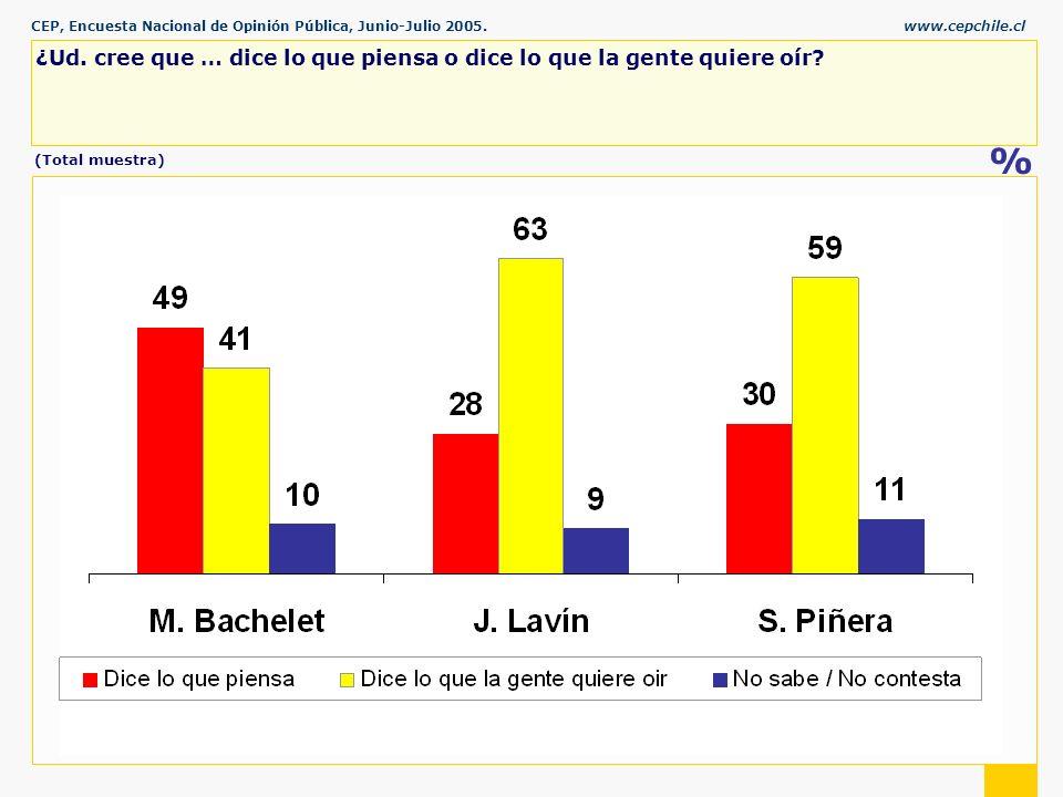 CEP, Encuesta Nacional de Opinión Pública, Junio-Julio 2005.www.cepchile.cl % ¿Ud.