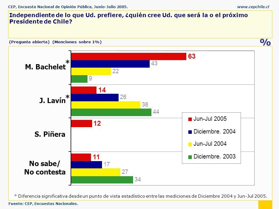 CEP, Encuesta Nacional de Opinión Pública, Junio-Julio 2005.www.cepchile.cl % Independiente de lo que Ud.