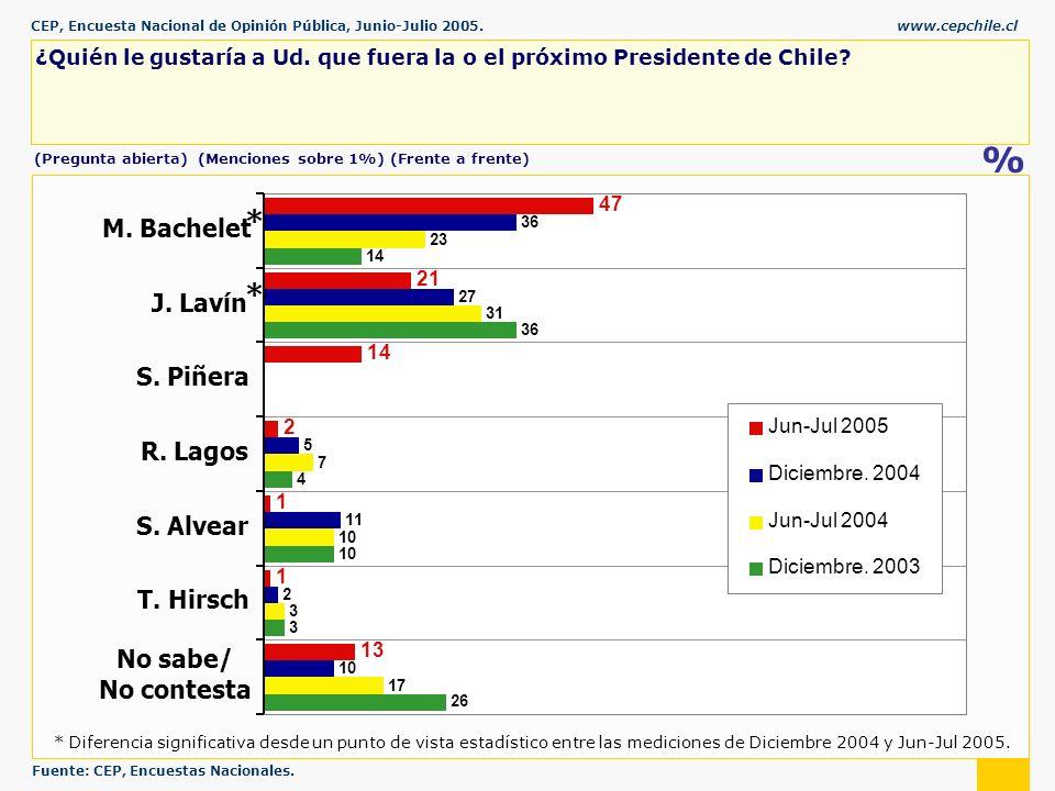 CEP, Encuesta Nacional de Opinión Pública, Junio-Julio 2005.www.cepchile.cl % (Pregunta abierta) (Menciones sobre 1%) (Frente a frente) ¿Quién le gustaría a Ud.