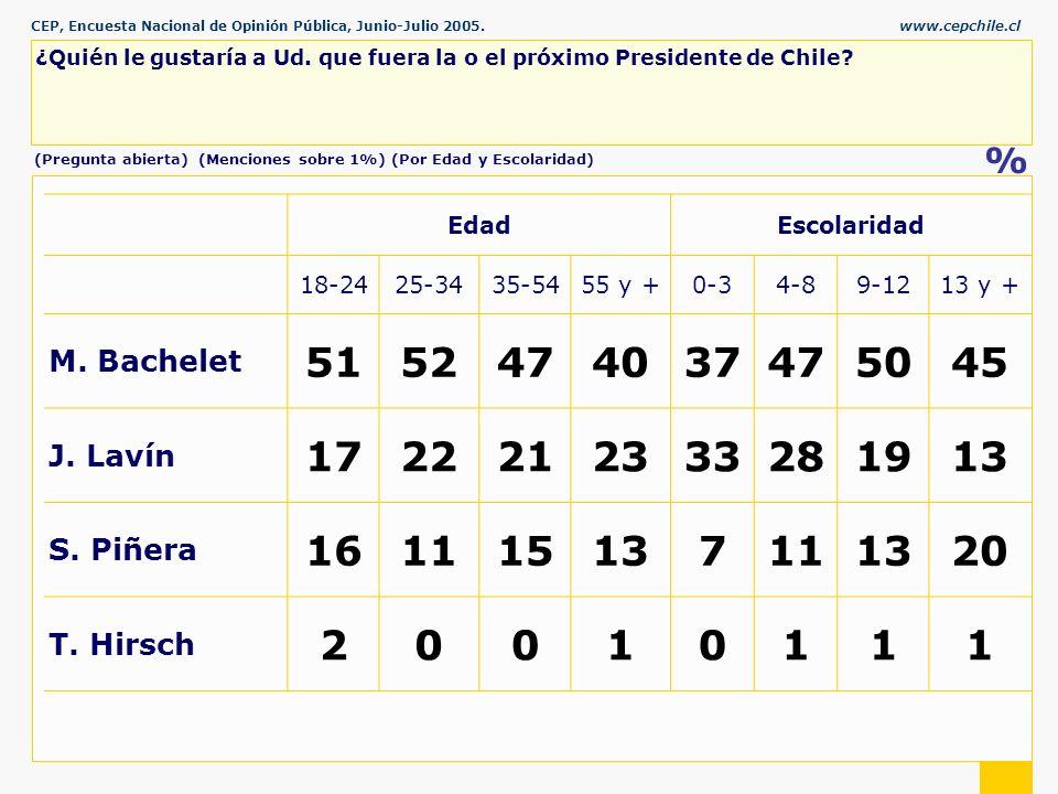CEP, Encuesta Nacional de Opinión Pública, Junio-Julio 2005.www.cepchile.cl % ¿Quién le gustaría a Ud.