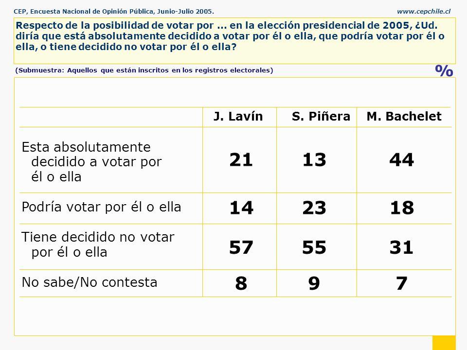 CEP, Encuesta Nacional de Opinión Pública, Junio-Julio 2005.www.cepchile.cl % Respecto de la posibilidad de votar por...
