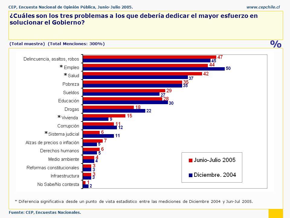 CEP, Encuesta Nacional de Opinión Pública, Junio-Julio 2005.www.cepchile.cl % ¿Cuáles son los tres problemas a los que debería dedicar el mayor esfuerzo en solucionar el Gobierno.