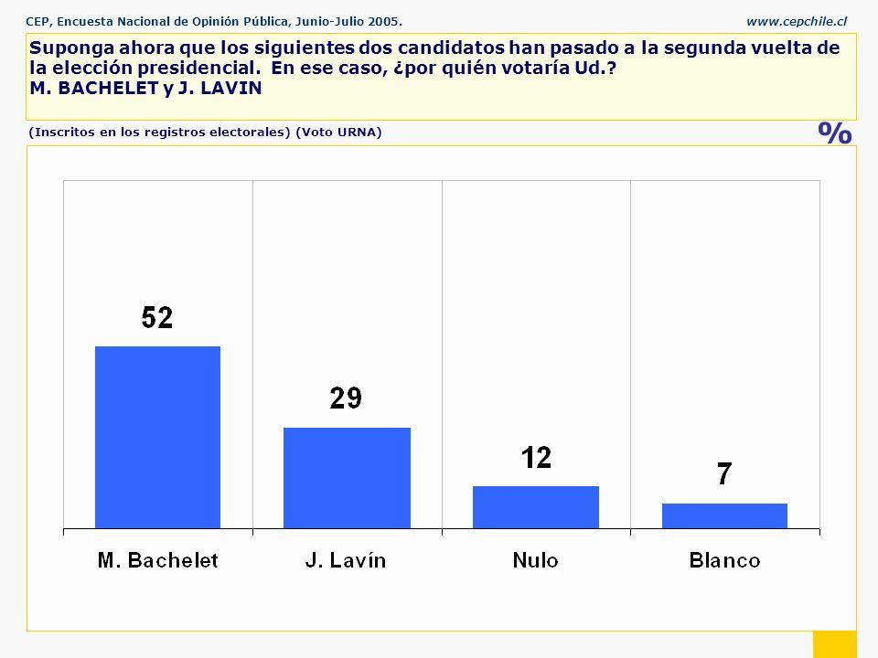 CEP, Encuesta Nacional de Opinión Pública, Junio-Julio 2005.www.cepchile.cl % Suponga ahora que los siguientes dos candidatos han pasado a la segunda vuelta de la elección presidencial.
