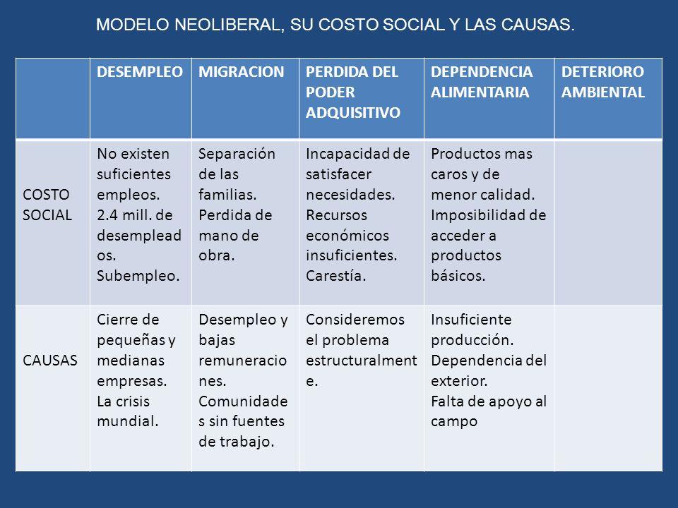 MODELO NEOLIBERAL, SU COSTO SOCIAL Y LAS CAUSAS. DESEMPLEOMIGRACIONPERDIDA DEL PODER ADQUISITIVO DEPENDENCIA ALIMENTARIA DETERIORO AMBIENTAL COSTO SOC