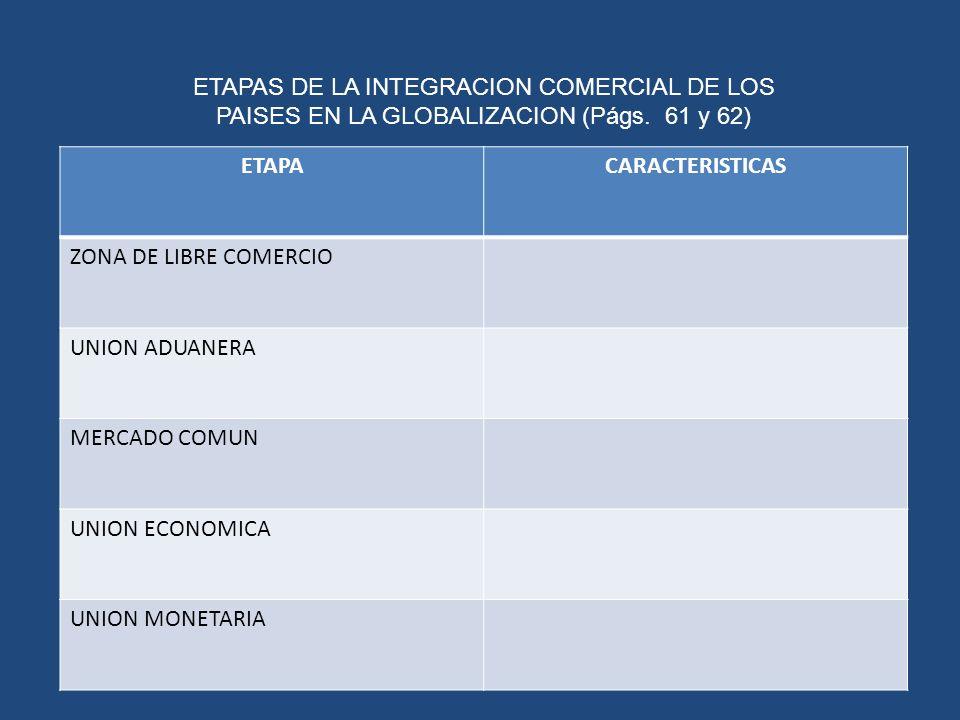 ETAPACARACTERISTICAS ZONA DE LIBRE COMERCIO UNION ADUANERA MERCADO COMUN UNION ECONOMICA UNION MONETARIA ETAPAS DE LA INTEGRACION COMERCIAL DE LOS PAI