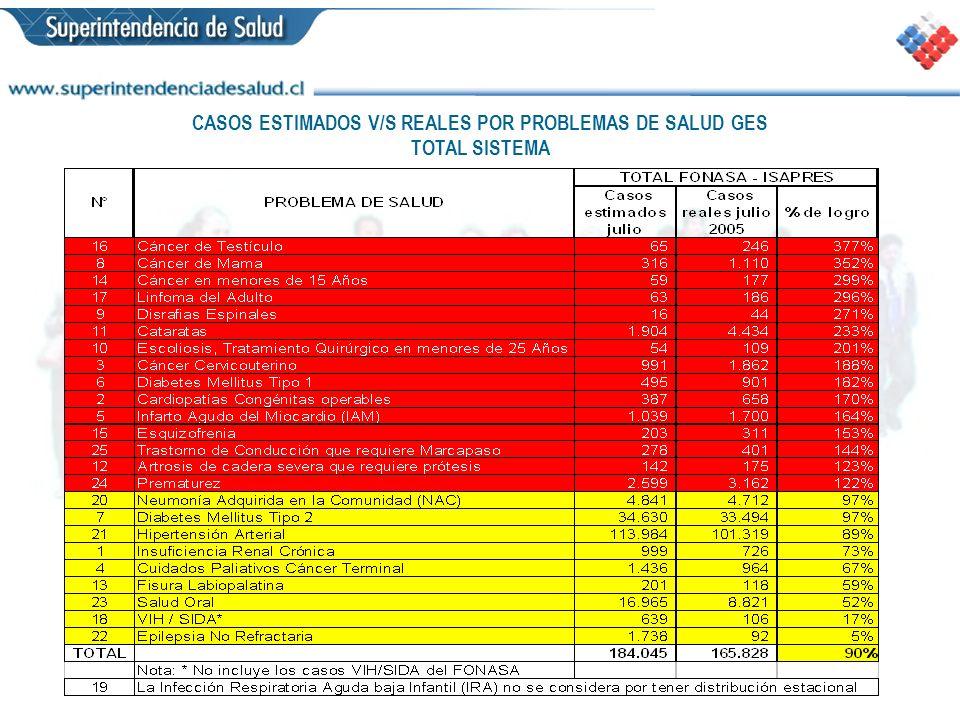 CASOS ESTIMADOS V/S REALES POR PROBLEMAS DE SALUD GES TOTAL SISTEMA