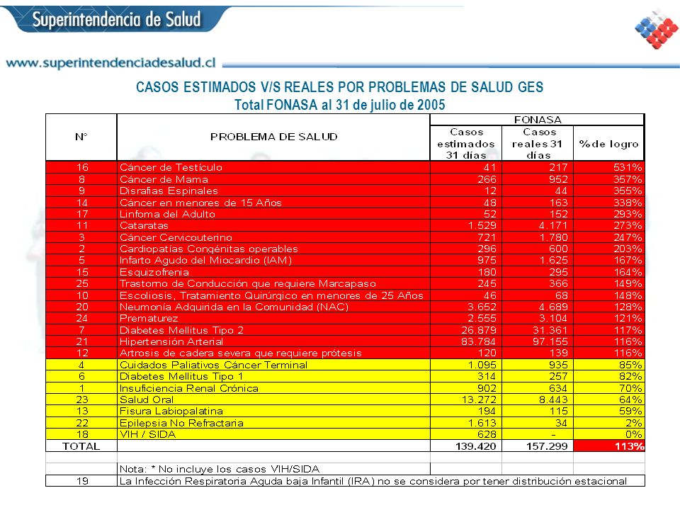 CASOS ESTIMADOS V/S REALES POR PROBLEMAS DE SALUD GES Total FONASA al 31 de julio de 2005
