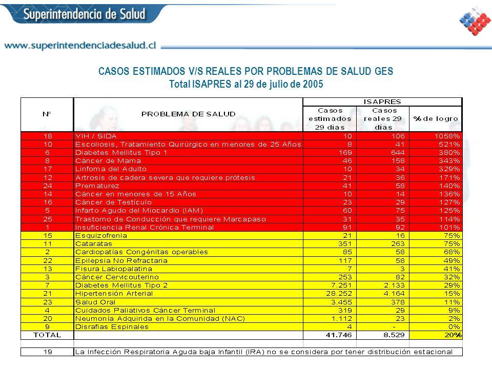 CASOS ESTIMADOS V/S REALES POR PROBLEMAS DE SALUD GES Total ISAPRES al 29 de julio de 2005