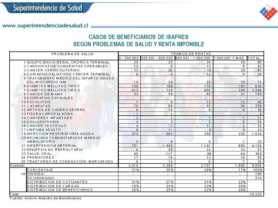 CASOS DE BENEFICIARIOS DE ISAPRES SEGÚN PROBLEMAS DE SALUD Y RENTA IMPONIBLE