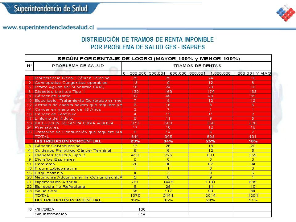 DISTRIBUCIÓN DE TRAMOS DE RENTA IMPONIBLE POR PROBLEMA DE SALUD GES - ISAPRES