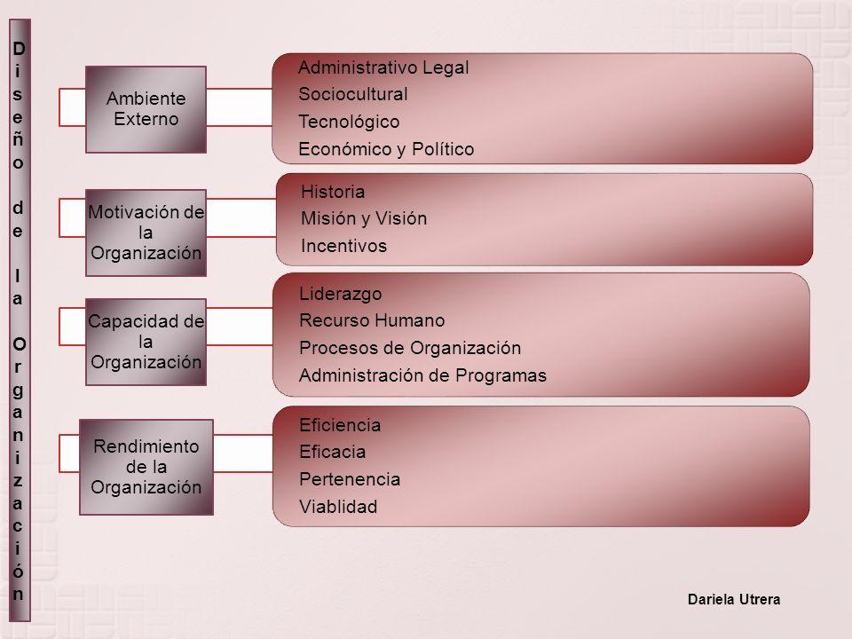 Administrativo Legal Sociocultural Tecnológico Económico y Político Historia Misión y Visión Incentivos Liderazgo Recurso Humano Procesos de Organizac