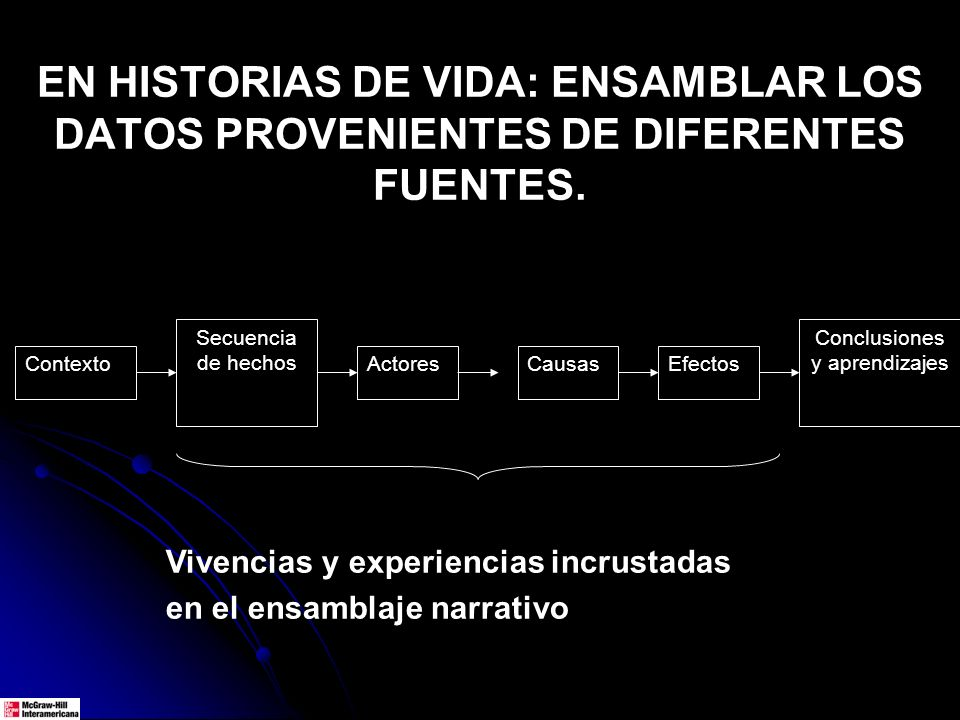 EN HISTORIAS DE VIDA: ENSAMBLAR LOS DATOS PROVENIENTES DE DIFERENTES FUENTES. Secuencia de hechos Actores Conclusiones y aprendizajes EfectosCausas Vi