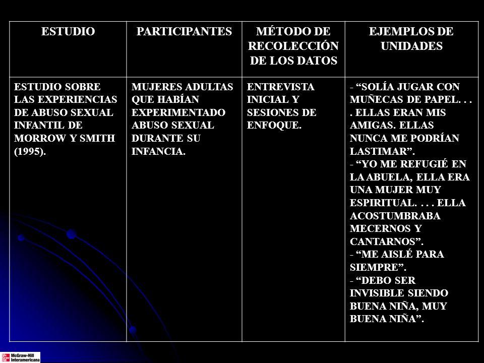 ESTUDIOPARTICIPANTESMÉTODO DE RECOLECCIÓN DE LOS DATOS EJEMPLOS DE UNIDADES ESTUDIO SOBRE LAS EXPERIENCIAS DE ABUSO SEXUAL INFANTIL DE MORROW Y SMITH (1995).