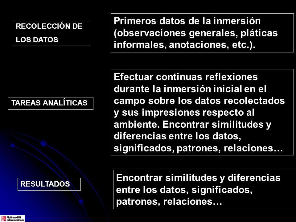 Primeros datos de la inmersión (observaciones generales, pláticas informales, anotaciones, etc.). TAREAS ANALÍTICAS RESULTADOS RECOLECCIÓN DE LOS DATO