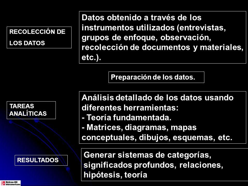 Datos obtenido a través de los instrumentos utilizados (entrevistas, grupos de enfoque, observación, recolección de documentos y materiales, etc.). TA