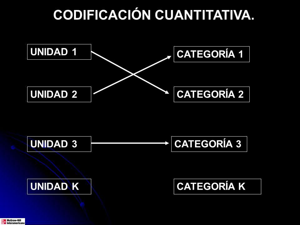 CODIFICACIÓN CUANTITATIVA. UNIDAD 1 UNIDAD 2 UNIDAD 3 UNIDAD K CATEGORÍA 1 CATEGORÍA 2 CATEGORÍA 3 CATEGORÍA K