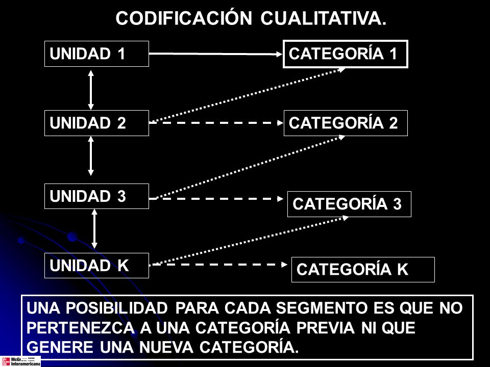 CODIFICACIÓN CUALITATIVA.