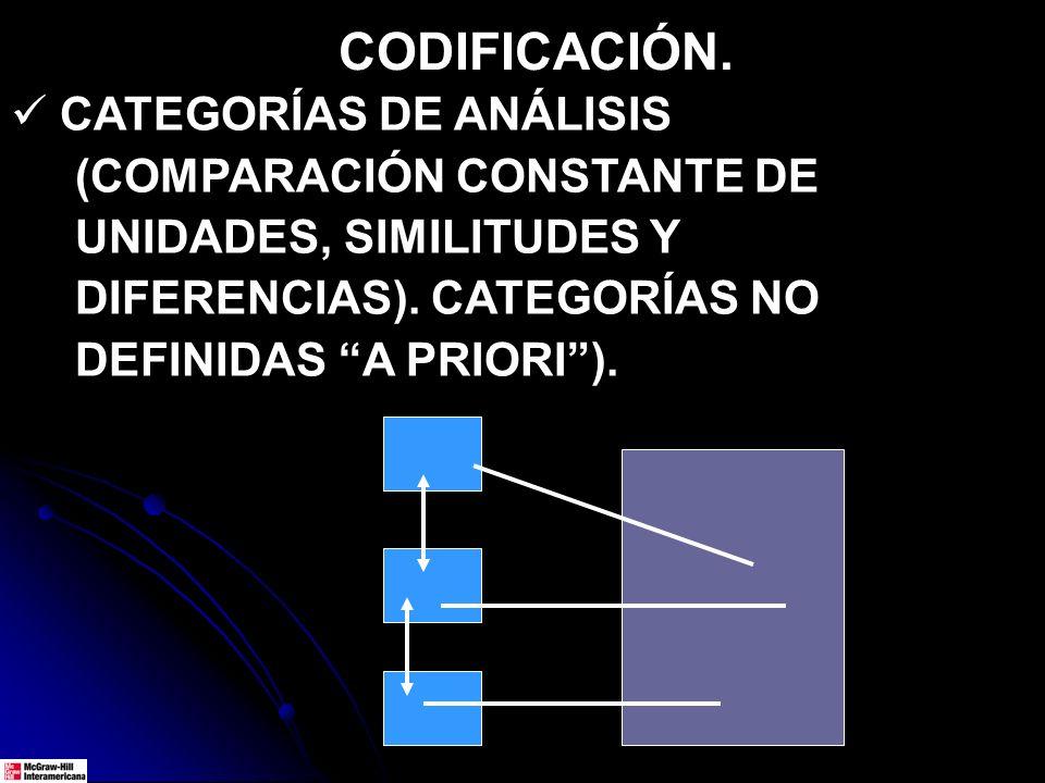 CODIFICACIÓN. CATEGORÍAS DE ANÁLISIS (COMPARACIÓN CONSTANTE DE UNIDADES, SIMILITUDES Y DIFERENCIAS). CATEGORÍAS NO DEFINIDAS A PRIORI).