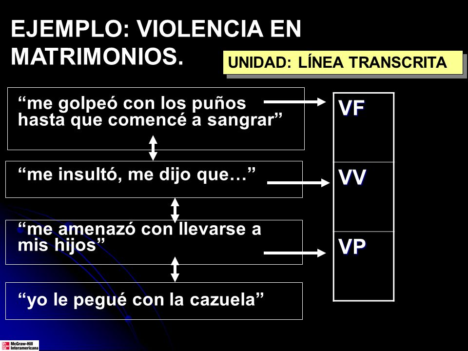 EJEMPLO: VIOLENCIA EN MATRIMONIOS.