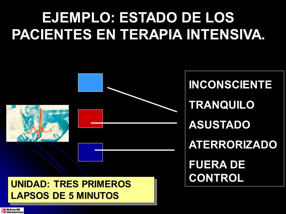 EJEMPLO: ESTADO DE LOS PACIENTES EN TERAPIA INTENSIVA. INCONSCIENTE TRANQUILO ASUSTADO ATERRORIZADO FUERA DE CONTROL UNIDAD: TRES PRIMEROS LAPSOS DE 5