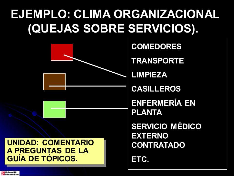 EJEMPLO: CLIMA ORGANIZACIONAL (QUEJAS SOBRE SERVICIOS). COMEDORES TRANSPORTE LIMPIEZA CASILLEROS ENFERMERÍA EN PLANTA SERVICIO MÉDICO EXTERNO CONTRATA