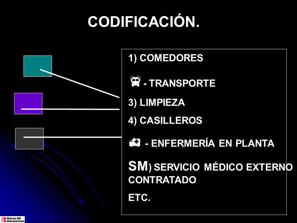 CODIFICACIÓN. 1) COMEDORES - TRANSPORTE 3) LIMPIEZA 4) CASILLEROS - ENFERMERÍA EN PLANTA SM ) SERVICIO MÉDICO EXTERNO CONTRATADO ETC.