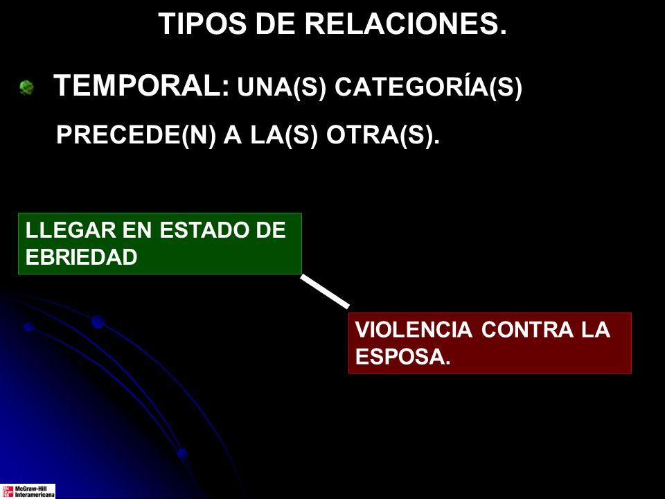 TIPOS DE RELACIONES. TEMPORAL: UNA(S) CATEGORÍA(S) PRECEDE(N) A LA(S) OTRA(S). LLEGAR EN ESTADO DE EBRIEDAD VIOLENCIA CONTRA LA ESPOSA.