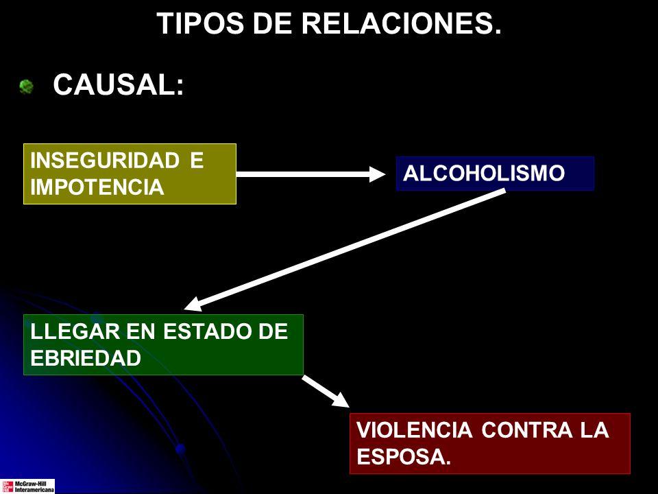 TIPOS DE RELACIONES. CAUSAL: LLEGAR EN ESTADO DE EBRIEDAD VIOLENCIA CONTRA LA ESPOSA. INSEGURIDAD E IMPOTENCIA ALCOHOLISMO
