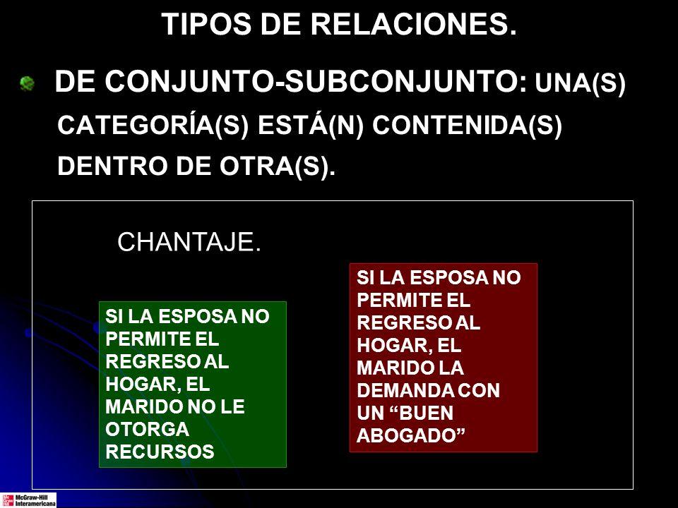 TIPOS DE RELACIONES. DE CONJUNTO-SUBCONJUNTO: UNA(S) CATEGORÍA(S) ESTÁ(N) CONTENIDA(S) DENTRO DE OTRA(S). SI LA ESPOSA NO PERMITE EL REGRESO AL HOGAR,