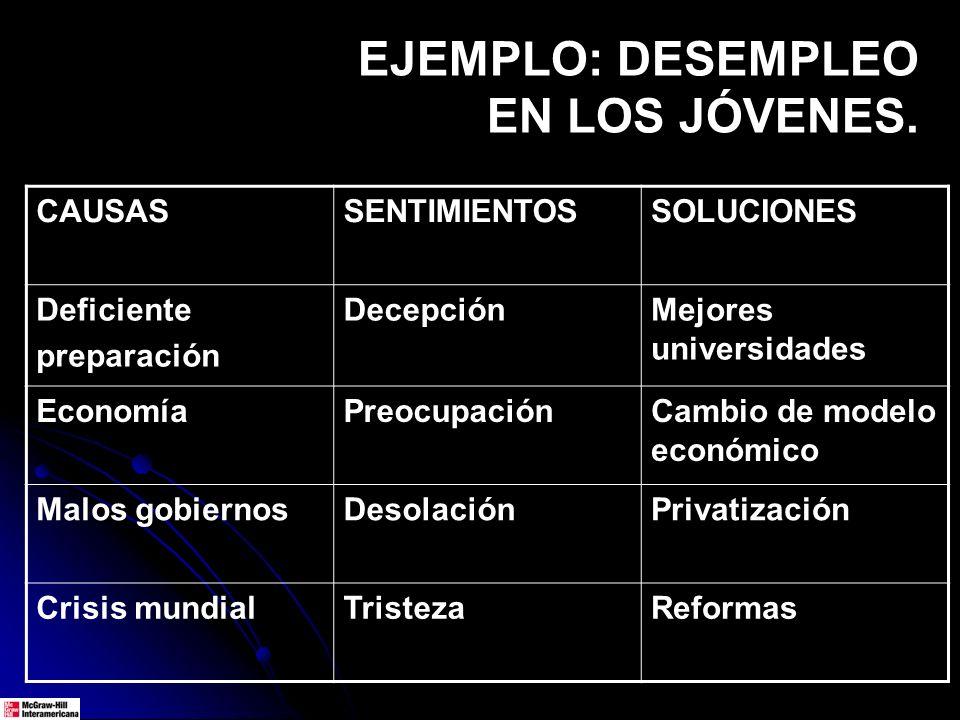 EJEMPLO: DESEMPLEO EN LOS JÓVENES. CAUSASSENTIMIENTOSSOLUCIONES Deficiente preparación DecepciónMejores universidades EconomíaPreocupaciónCambio de mo
