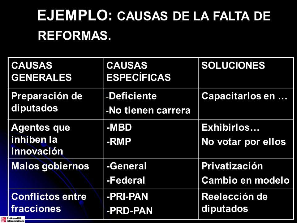 EJEMPLO: CAUSAS DE LA FALTA DE REFORMAS.