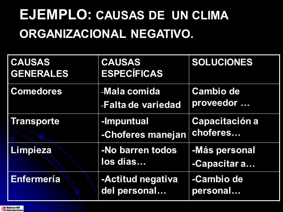 EJEMPLO: CAUSAS DE UN CLIMA ORGANIZACIONAL NEGATIVO.