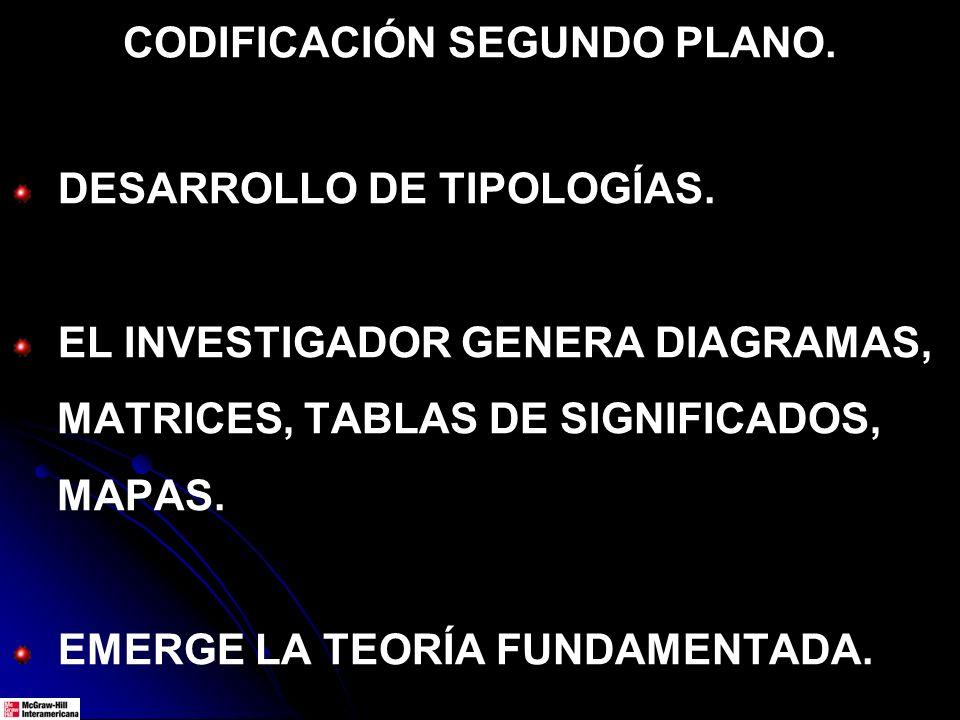 CODIFICACIÓN SEGUNDO PLANO. DESARROLLO DE TIPOLOGÍAS. EL INVESTIGADOR GENERA DIAGRAMAS, MATRICES, TABLAS DE SIGNIFICADOS, MAPAS. EMERGE LA TEORÍA FUND