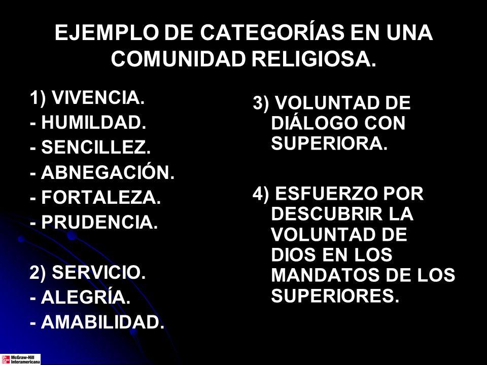 EJEMPLO DE CATEGORÍAS EN UNA COMUNIDAD RELIGIOSA. 1) VIVENCIA. - HUMILDAD. - SENCILLEZ. - ABNEGACIÓN. - FORTALEZA. - PRUDENCIA. 2) SERVICIO. - ALEGRÍA