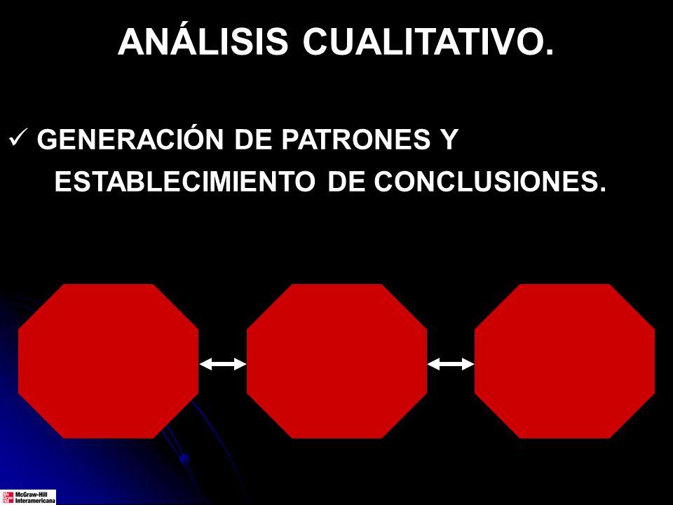 ANÁLISIS CUALITATIVO. GENERACIÓN DE PATRONES Y ESTABLECIMIENTO DE CONCLUSIONES.