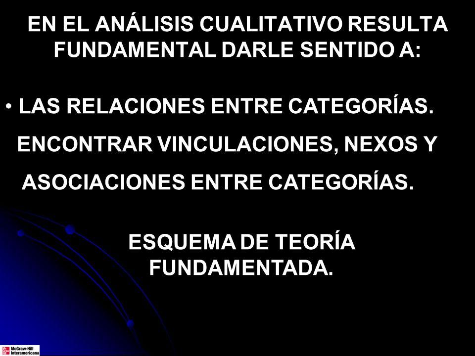 EN EL ANÁLISIS CUALITATIVO RESULTA FUNDAMENTAL DARLE SENTIDO A: LAS RELACIONES ENTRE CATEGORÍAS. ENCONTRAR VINCULACIONES, NEXOS Y ASOCIACIONES ENTRE C
