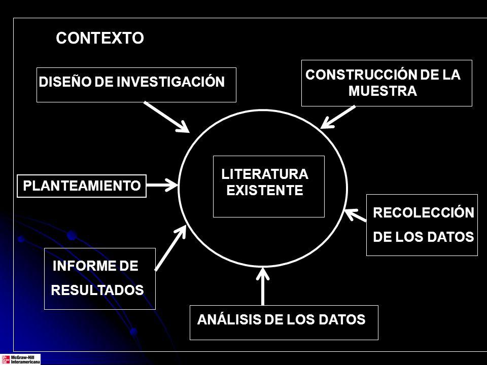 PLANTEAMIENTO DISEÑO DE INVESTIGACIÓN RECOLECCIÓN DE LOS DATOS CONSTRUCCIÓN DE LA MUESTRA ANÁLISIS DE LOS DATOS INFORME DE RESULTADOS LITERATURA EXIST
