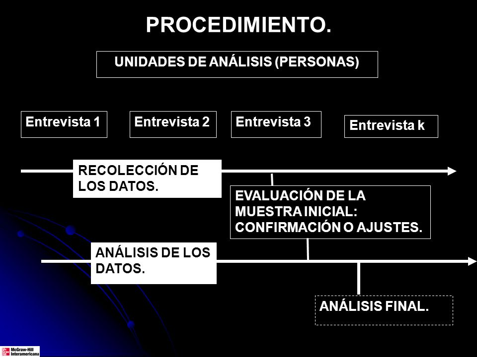 PROCEDIMIENTO. RECOLECCIÓN DE LOS DATOS. Entrevista 1Entrevista 2Entrevista 3 Entrevista k ANÁLISIS FINAL. EVALUACIÓN DE LA MUESTRA INICIAL: CONFIRMAC