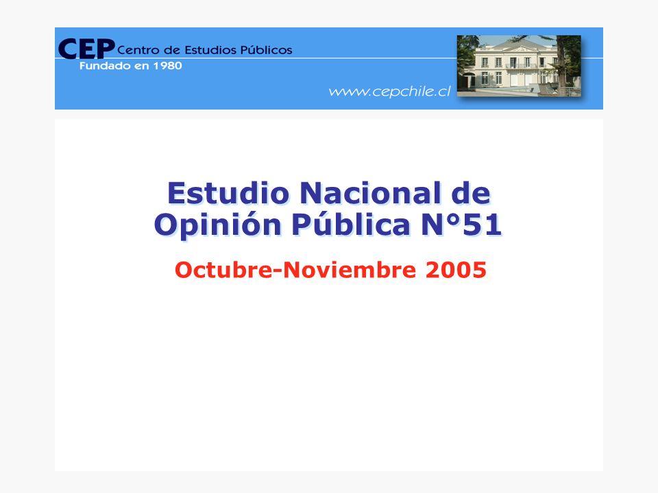 CEP, Encuesta Nacional de Opinión Pública, Octubre-Noviembre 2005.www.cepchile.cl % 22 Diseño gráfico: David Parra Arias Nota 1: Al entrevistado se le lee una lista cerrada de personajes que debe evaluar.