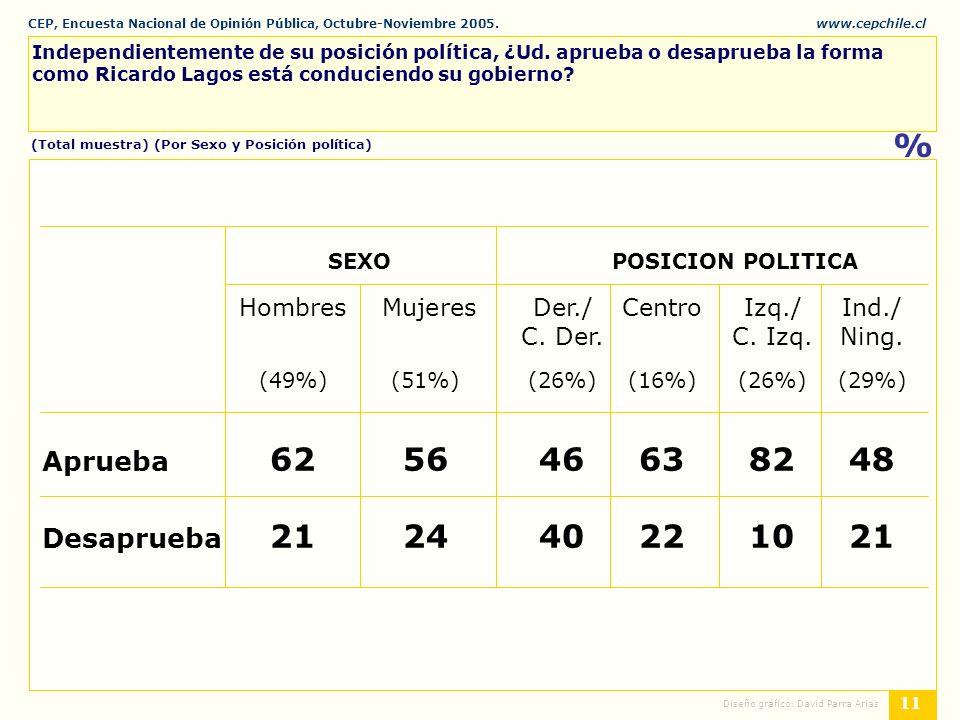 CEP, Encuesta Nacional de Opinión Pública, Octubre-Noviembre 2005.www.cepchile.cl % 11 Diseño gráfico: David Parra Arias Independientemente de su posición política, ¿Ud.