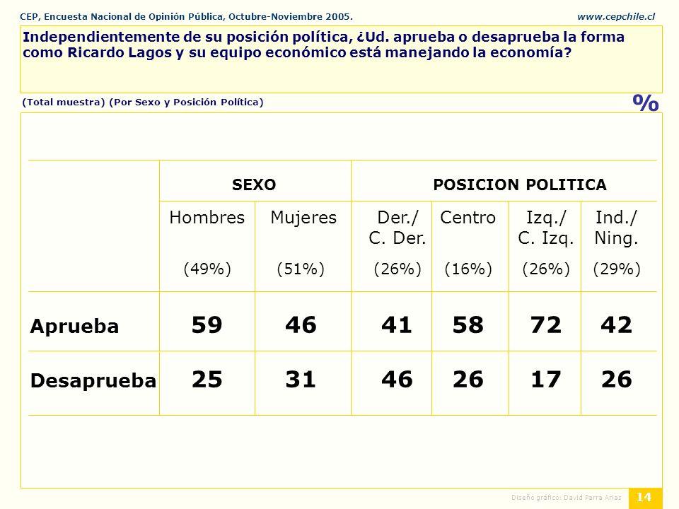 CEP, Encuesta Nacional de Opinión Pública, Octubre-Noviembre 2005.www.cepchile.cl % 14 Diseño gráfico: David Parra Arias Independientemente de su posición política, ¿Ud.