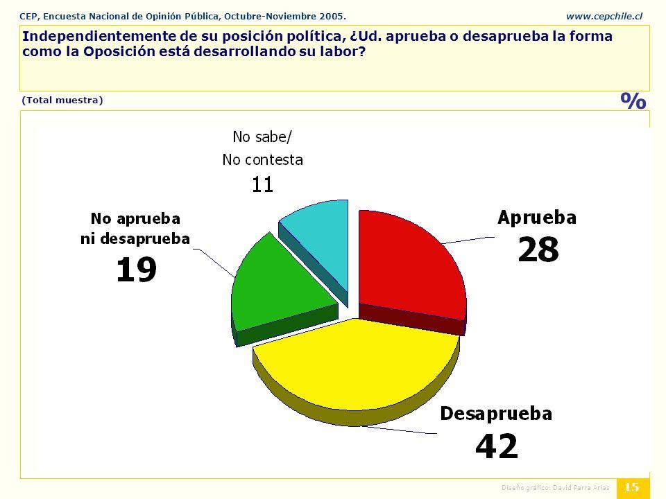 CEP, Encuesta Nacional de Opinión Pública, Octubre-Noviembre 2005.www.cepchile.cl % 15 Diseño gráfico: David Parra Arias Independientemente de su posición política, ¿Ud.