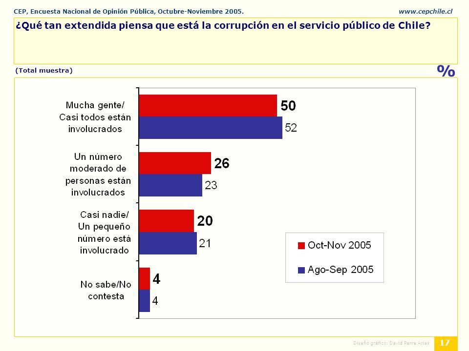 CEP, Encuesta Nacional de Opinión Pública, Octubre-Noviembre 2005.www.cepchile.cl % 17 Diseño gráfico: David Parra Arias ¿Qué tan extendida piensa que está la corrupción en el servicio público de Chile.