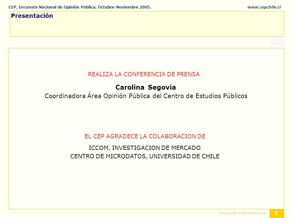 CEP, Encuesta Nacional de Opinión Pública, Octubre-Noviembre 2005.www.cepchile.cl % 33 Diseño gráfico: David Parra Arias Aquí hay una lista de tareas que deberá abordar el próximo presidente.