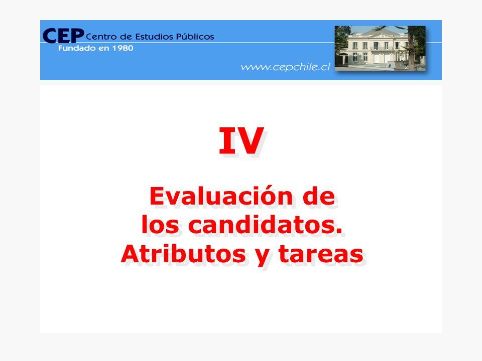 CEP, Encuesta Nacional de Opinión Pública, Octubre-Noviembre 2005.www.cepchile.cl % 28 Diseño gráfico: David Parra Arias Evaluación de los candidatos.