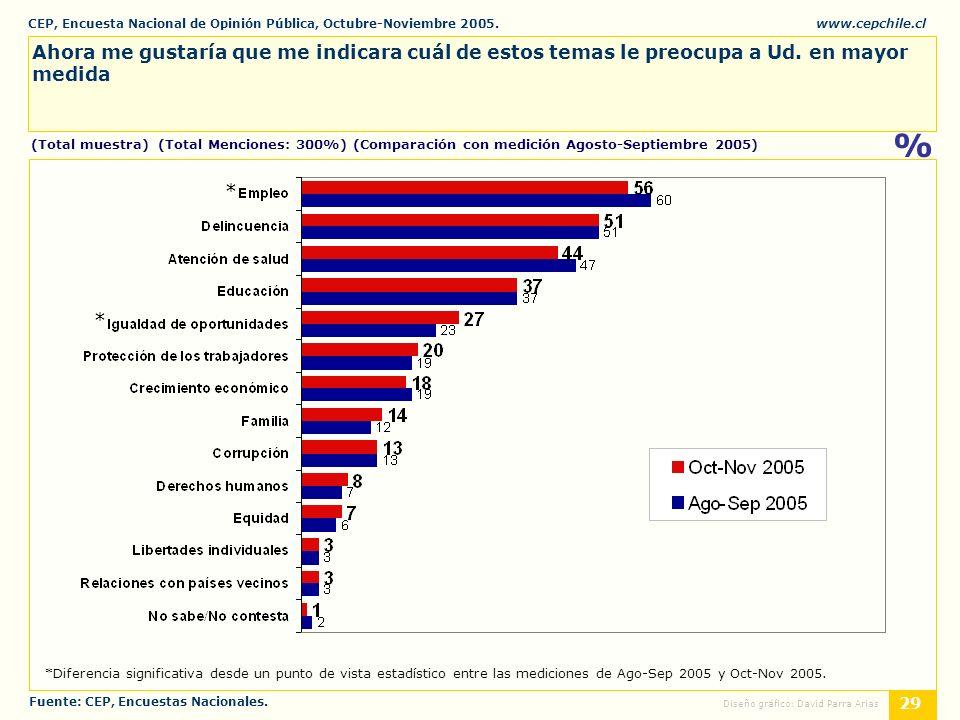 CEP, Encuesta Nacional de Opinión Pública, Octubre-Noviembre 2005.www.cepchile.cl % 29 Diseño gráfico: David Parra Arias Ahora me gustaría que me indicara cuál de estos temas le preocupa a Ud.