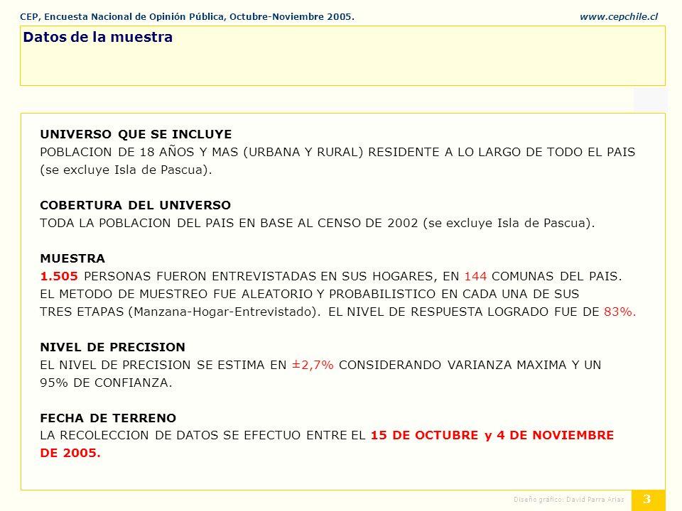 CEP, Encuesta Nacional de Opinión Pública, Octubre-Noviembre 2005.www.cepchile.cl % 3 Diseño gráfico: David Parra Arias Datos de la muestra UNIVERSO QUE SE INCLUYE POBLACION DE 18 AÑOS Y MAS (URBANA Y RURAL) RESIDENTE A LO LARGO DE TODO EL PAIS (se excluye Isla de Pascua).