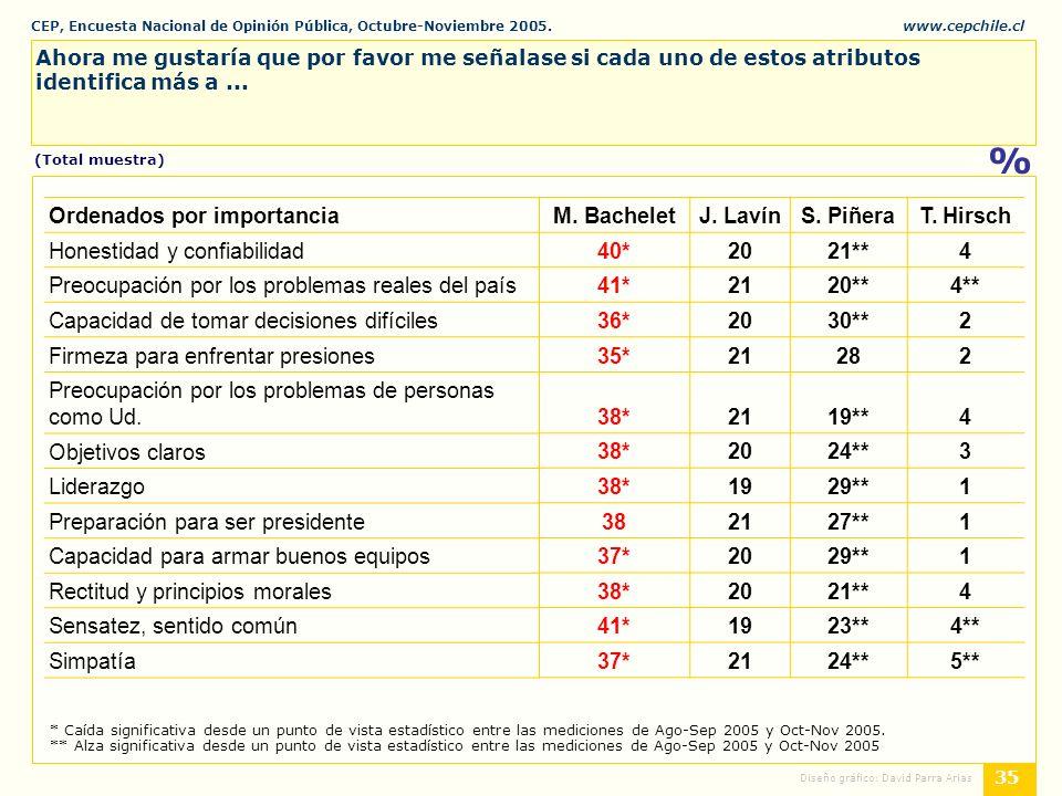 CEP, Encuesta Nacional de Opinión Pública, Octubre-Noviembre 2005.www.cepchile.cl % 35 Diseño gráfico: David Parra Arias Ahora me gustaría que por favor me señalase si cada uno de estos atributos identifica más a...