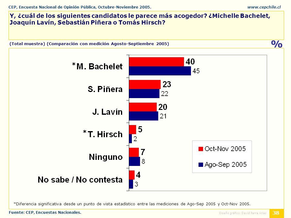 CEP, Encuesta Nacional de Opinión Pública, Octubre-Noviembre 2005.www.cepchile.cl % 38 Diseño gráfico: David Parra Arias Y, ¿cuál de los siguientes candidatos le parece más acogedor.