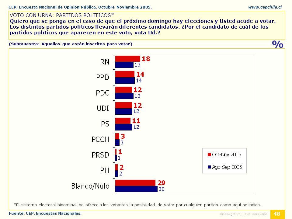 CEP, Encuesta Nacional de Opinión Pública, Octubre-Noviembre 2005.www.cepchile.cl % 48 Diseño gráfico: David Parra Arias VOTO CON URNA: PARTIDOS POLITICOS* Quiero que se ponga en el caso de que el próximo domingo hay elecciones y Usted acude a votar.